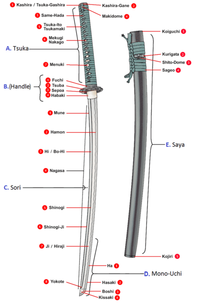 labels for the anatomy of a katana